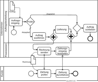 modell eines geschaftsprozesses