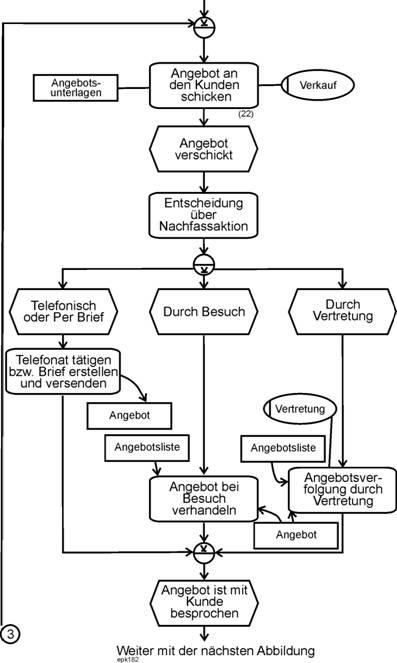 Josef L Staud Gesamttitel Prozessmodellierung Mit Epks Beispiel